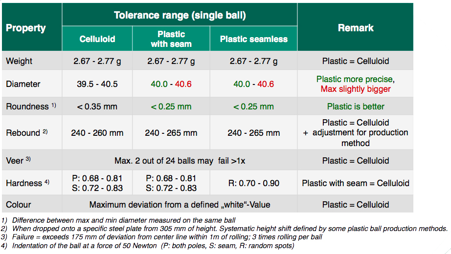 plastic-vs-cellulose-table-tennis-ball-comparison
